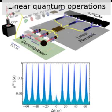Linear Quantum Operations