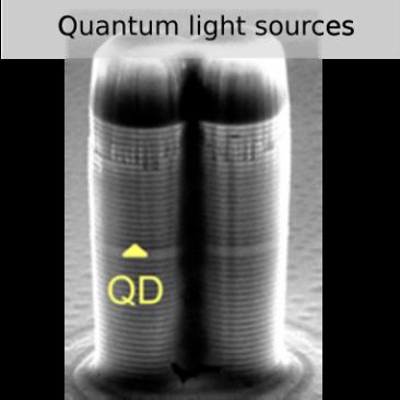 Quantum Light Sources