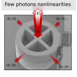 Few Photons Nonlinearities